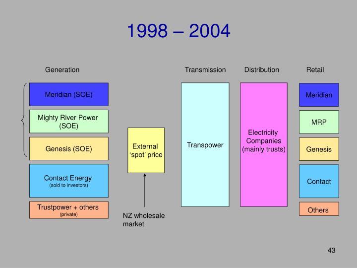 1998 – 2004
