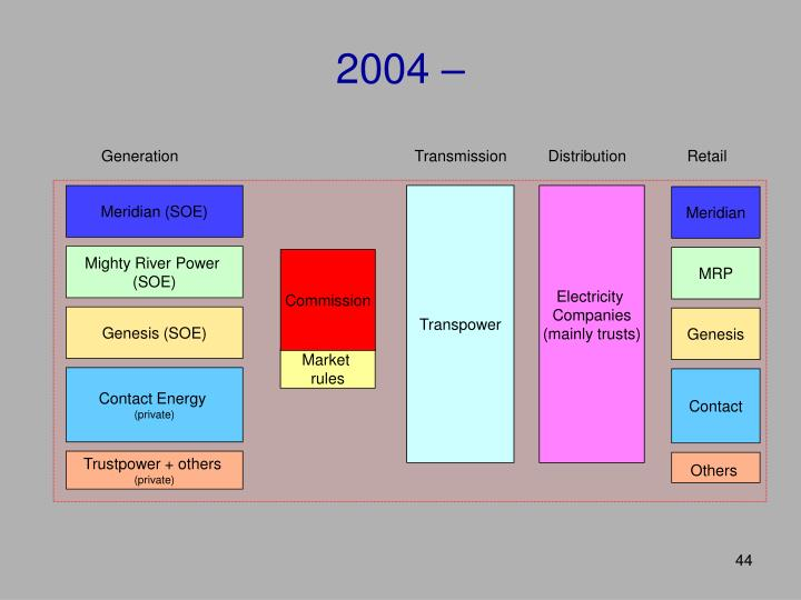 2004 –