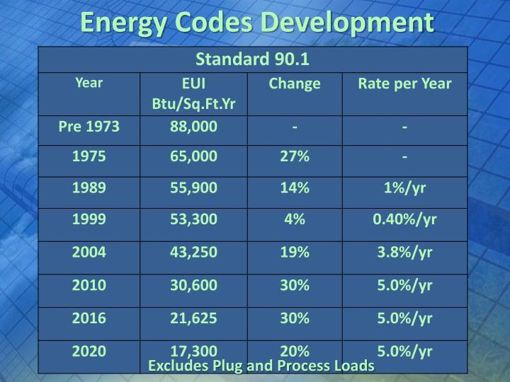 Energy Codes Development