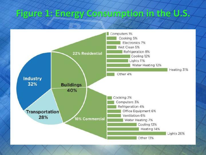 Figure 1: Energy Consumption in the U.S.