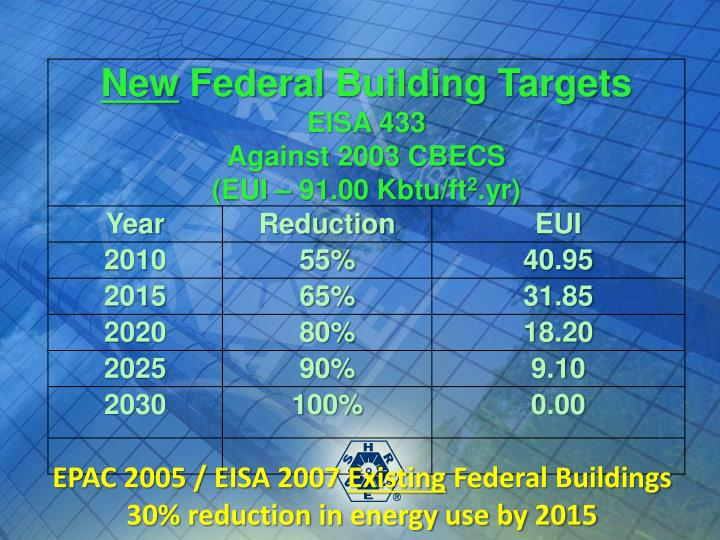 EPAC 2005 / EISA 2007