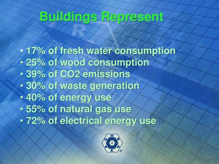 Buildings Repre
