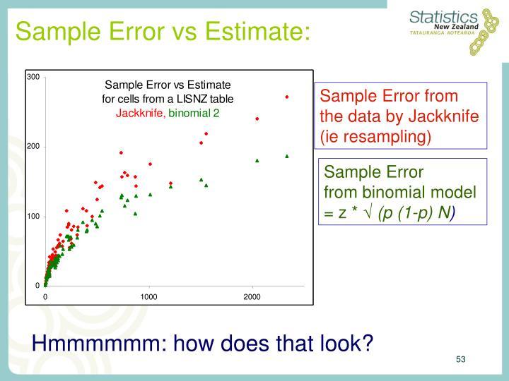 Sample Error vs Estimate: