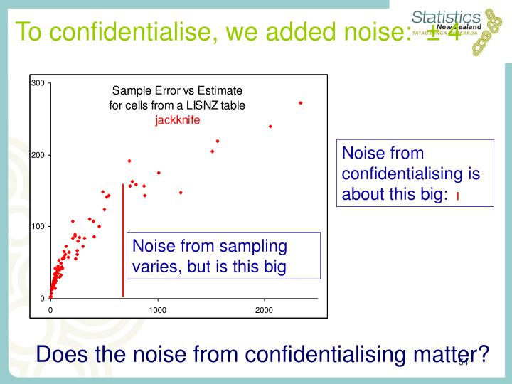 To confidentialise, we added noise: