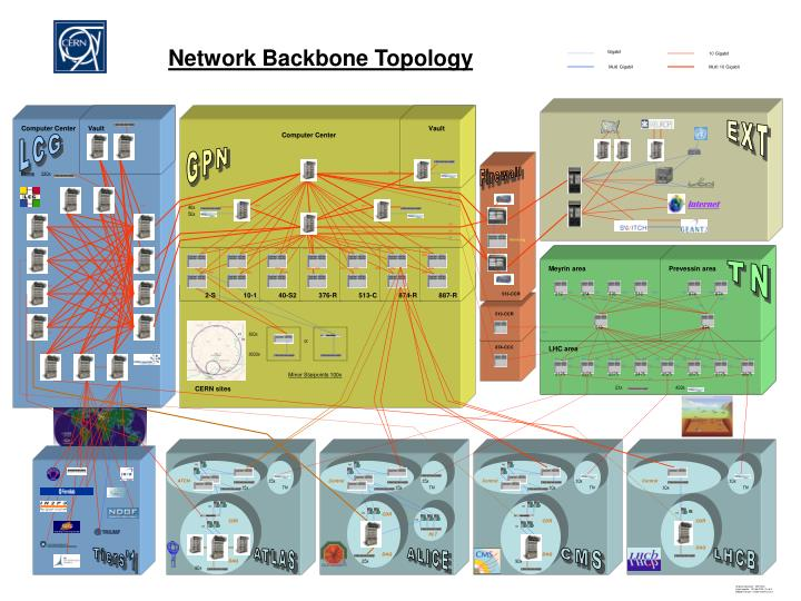 Network Backbone Topology