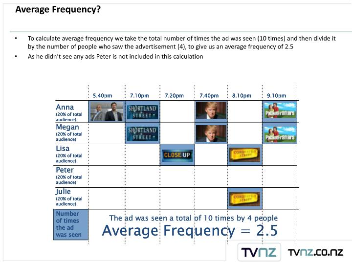 Average Frequency?