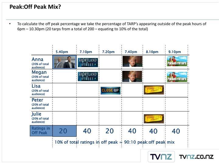 Peak:Off Peak Mix?