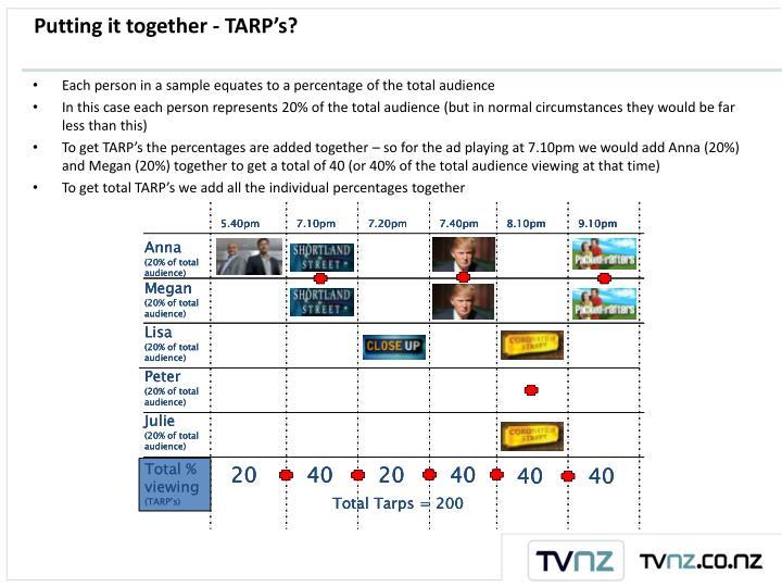 Putting it together - TARP's?