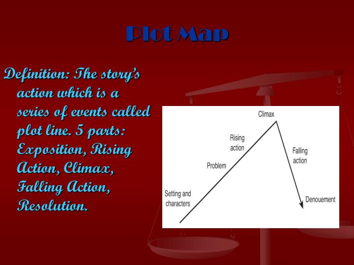 Definition: The story's action which is a series of events called plot line. 5 parts: Exposition, Rising Action, Climax, Falling Action, Resolution.