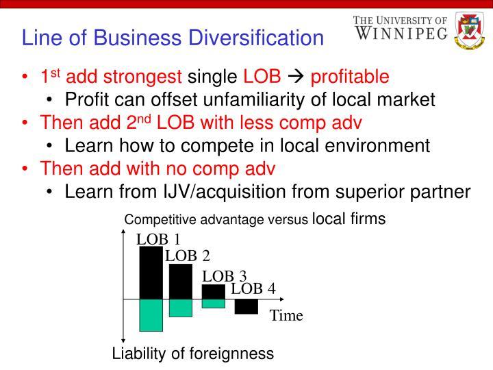 Competitive advantage versus