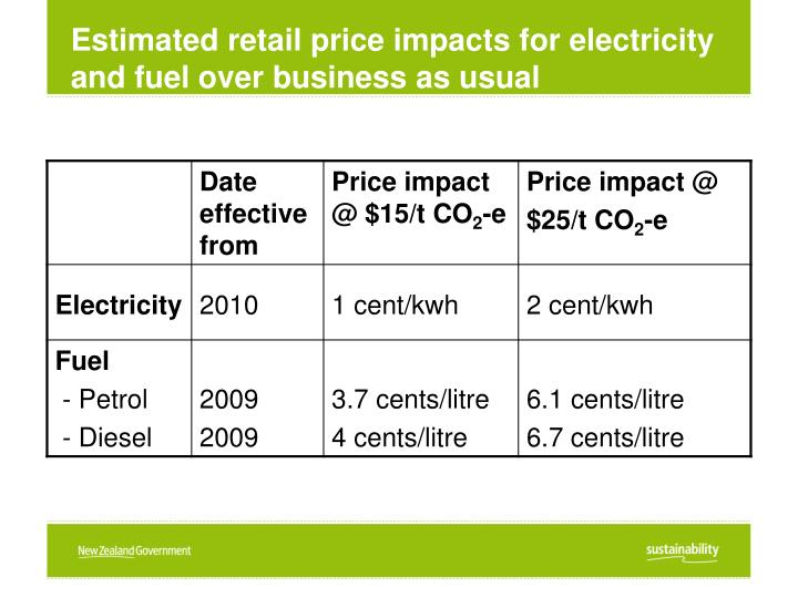 Estimated retail price impacts for electricity and fuel over business as usual