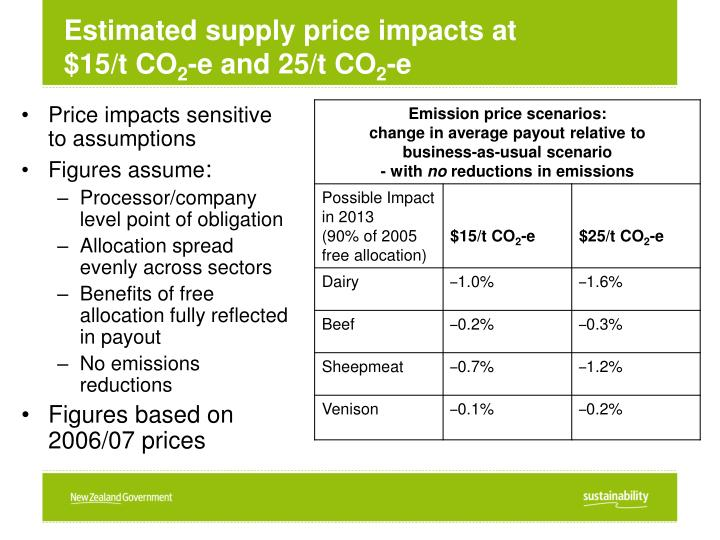 Estimated supply price impacts at
