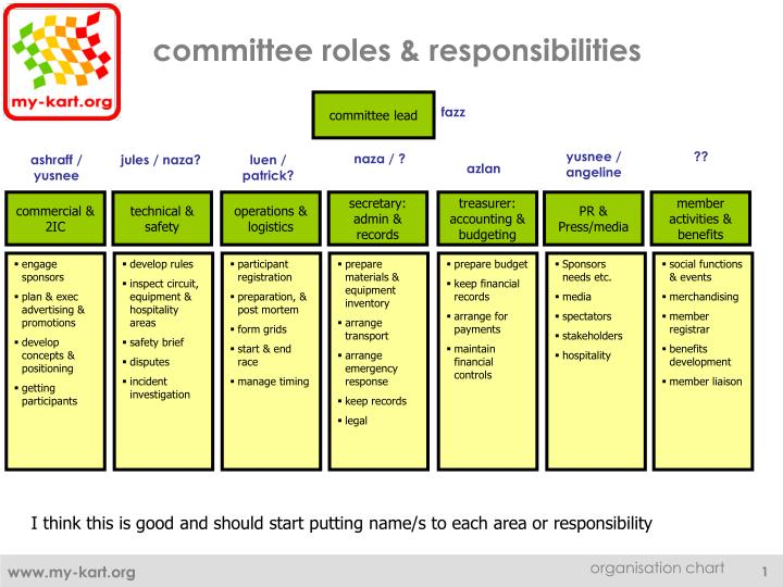 1 roles responsibilities and relationships in