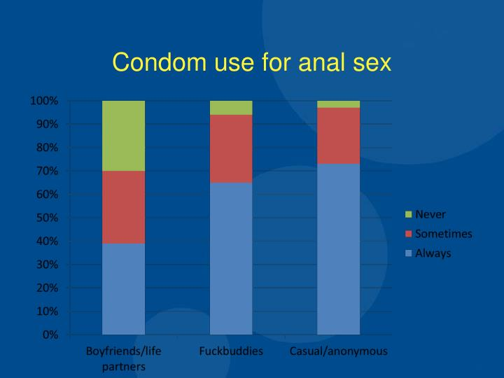 Condom use for anal sex