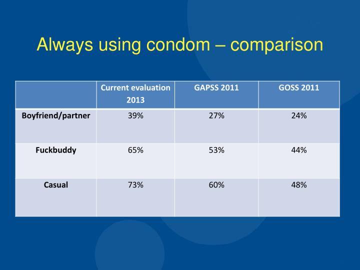Always using condom – comparison