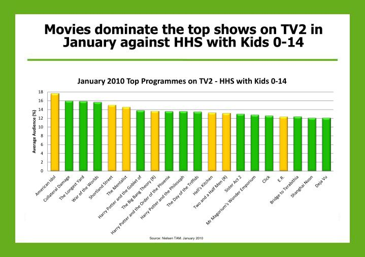 Movies dominate the top shows on TV2 in January against HHS with Kids 0-14