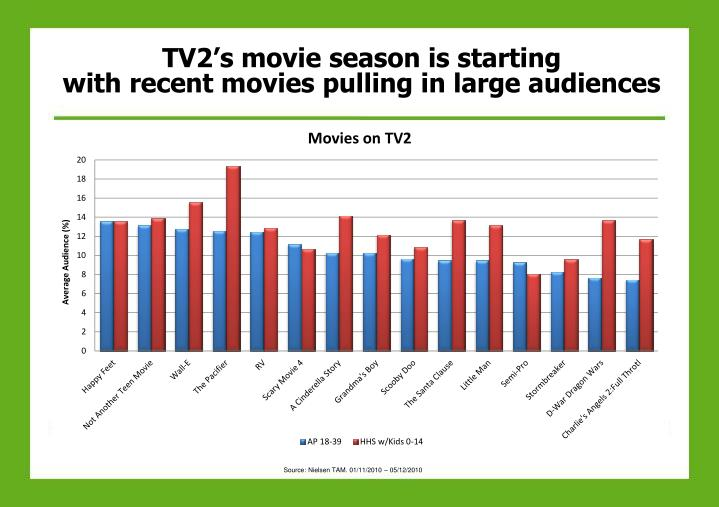 Tv2 s movie season is starting with recent movies pulling in large audiences