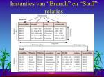 instanties van branch en staff relaties
