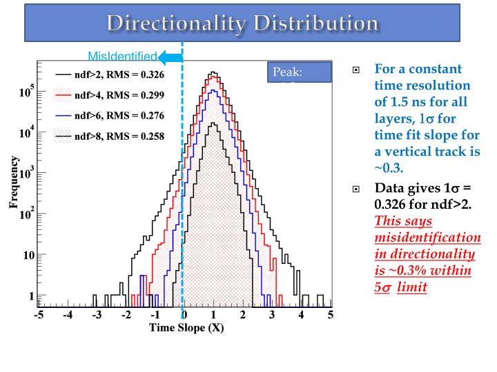 Directionality Distribution