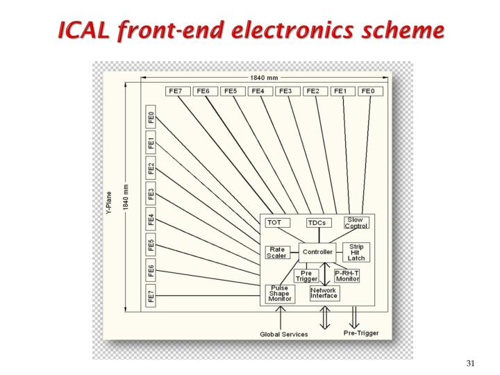 ICAL front-end electronics scheme