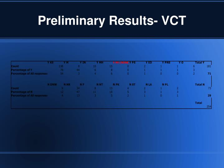 Preliminary Results- VCT