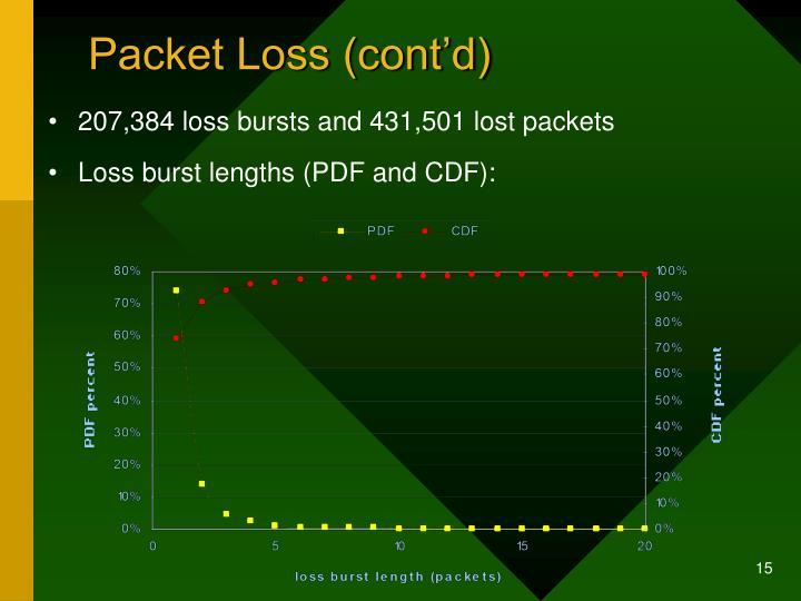 Packet Loss (cont'd)
