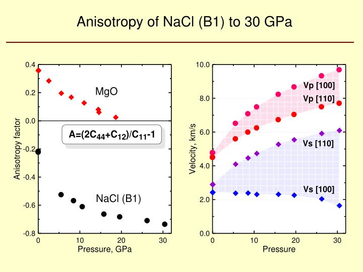 Anisotropy of NaCl (B1) to 30 GPa
