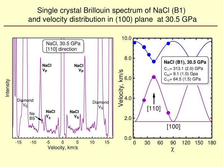 Single crystal Brillouin spectrum of NaCl (B1)