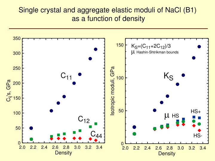 Single crystal and aggregate elastic moduli of NaCl (B1)