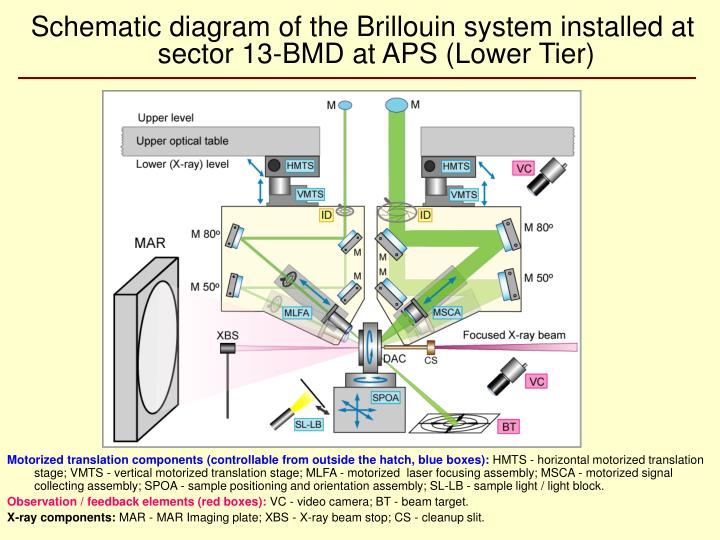 Schematic diagram of the Brillouin system installed at sector 13-BMD at APS (Lower Tier)