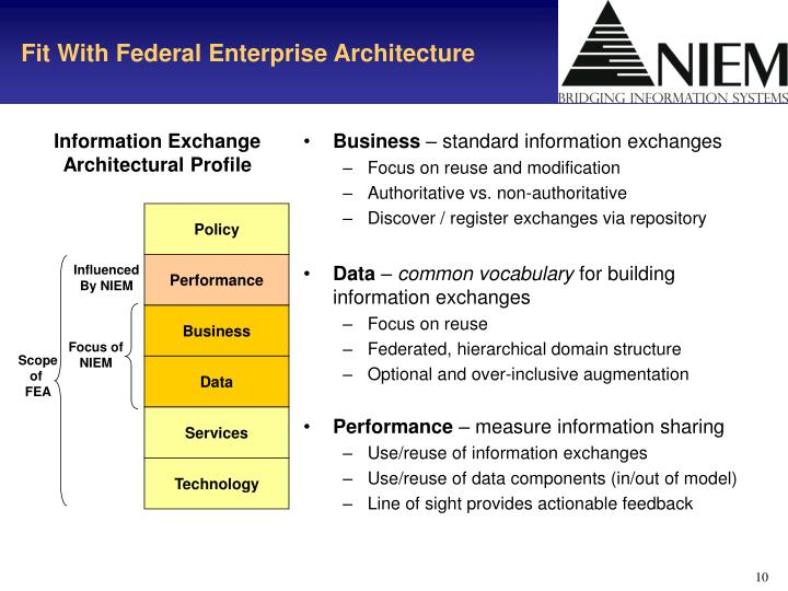 Fit With Federal Enterprise Architecture
