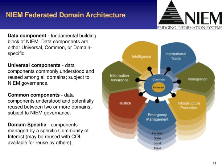 NIEM Federated Domain Architecture