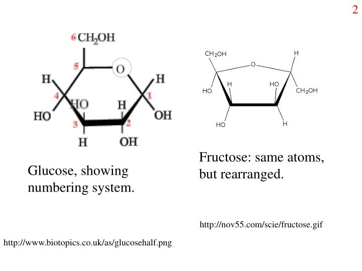 Fructose: same atoms, but rearranged.