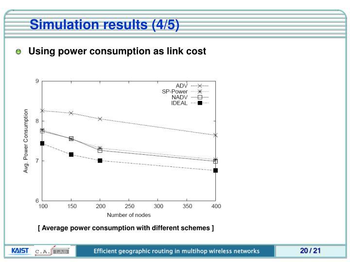 Simulation results (