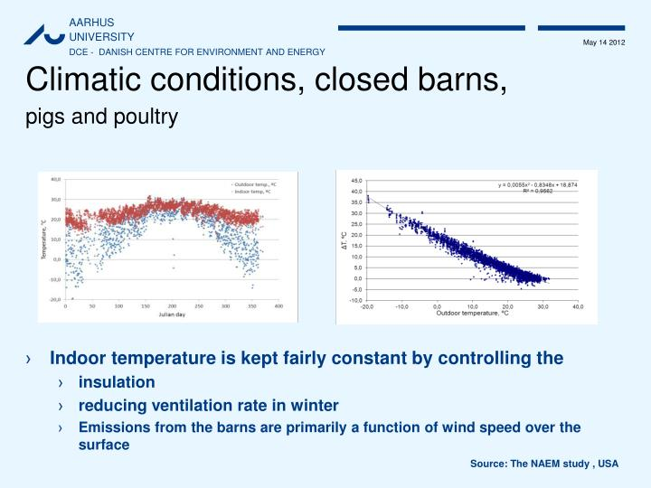 Climatic conditions, closed barns,