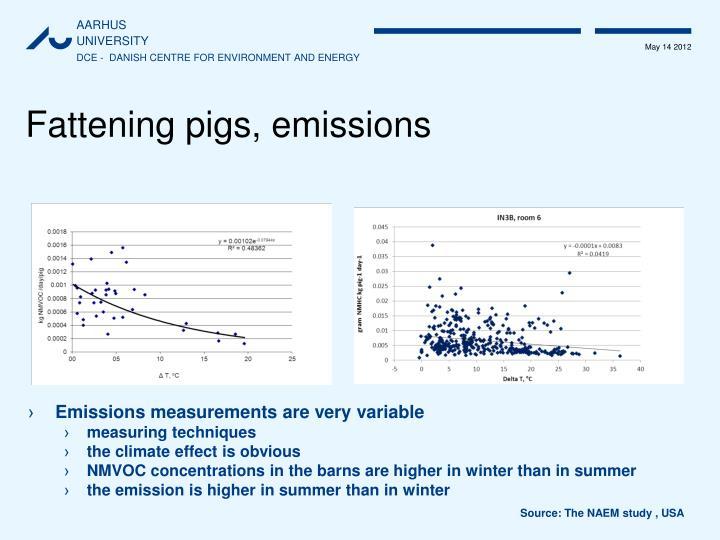 Fattening pigs, emissions