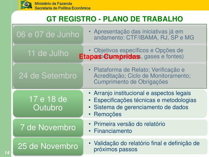 GT REGISTRO - PLANO DE TRABALHO