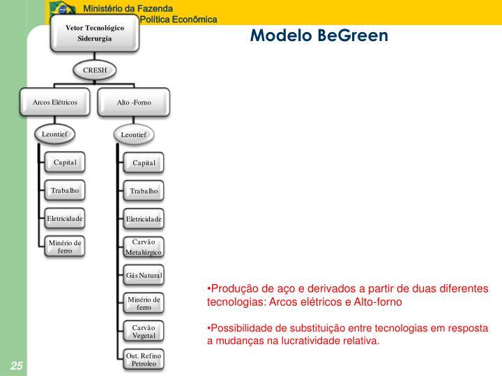 Modelo BeGreen