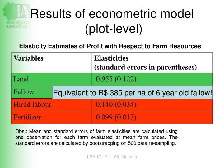 Results of econometric model