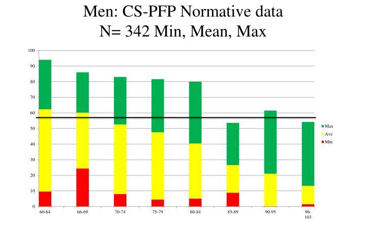 Men: CS-PFP Normative data