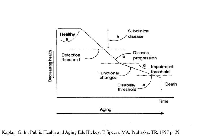 Kaplan, G. In: Public Health and Aging Eds Hickey, T, Speers, MA, Prohaska, TR, 1997 p. 39