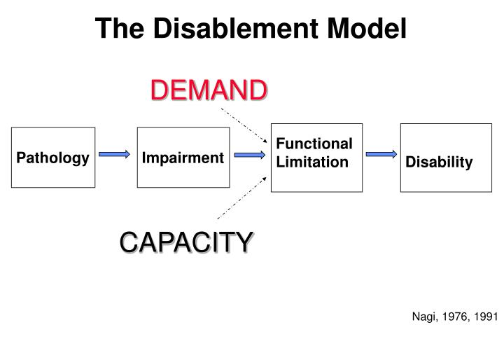 The Disablement Model