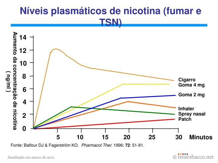 Níveis plasmáticos de nicotina (fumar e TSN)