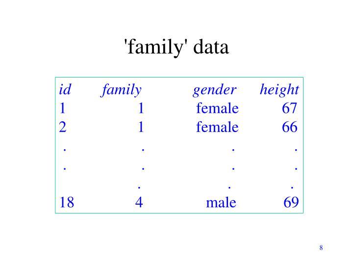 'family' data