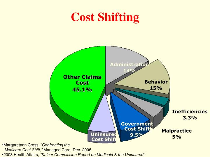 Cost Shifting