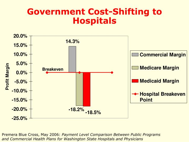 Government Cost-Shifting to Hospitals