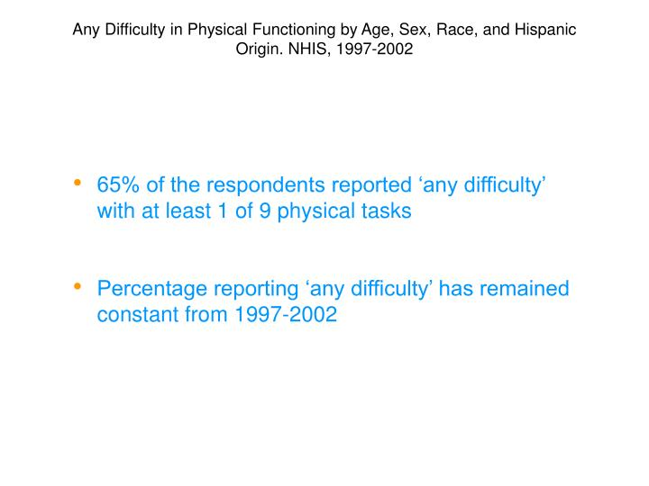 Any Difficulty in Physical Functioning by Age, Sex, Race, and Hispanic Origin. NHIS, 1997-2002