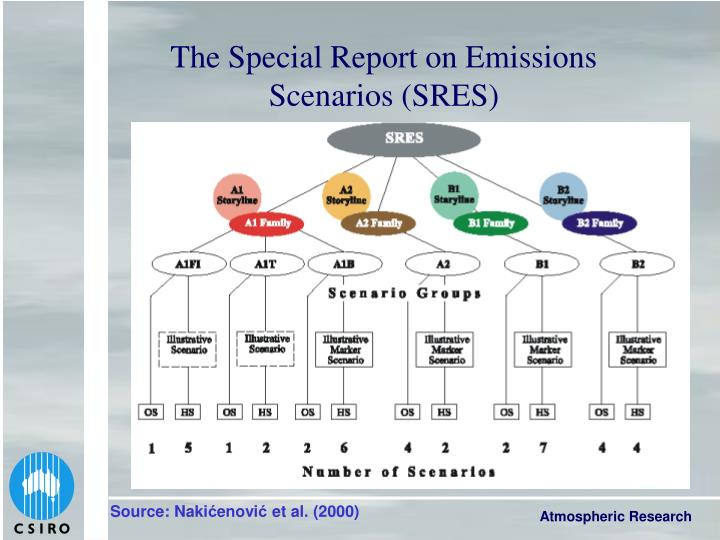 The Special Report on Emissions Scenarios (SRES)