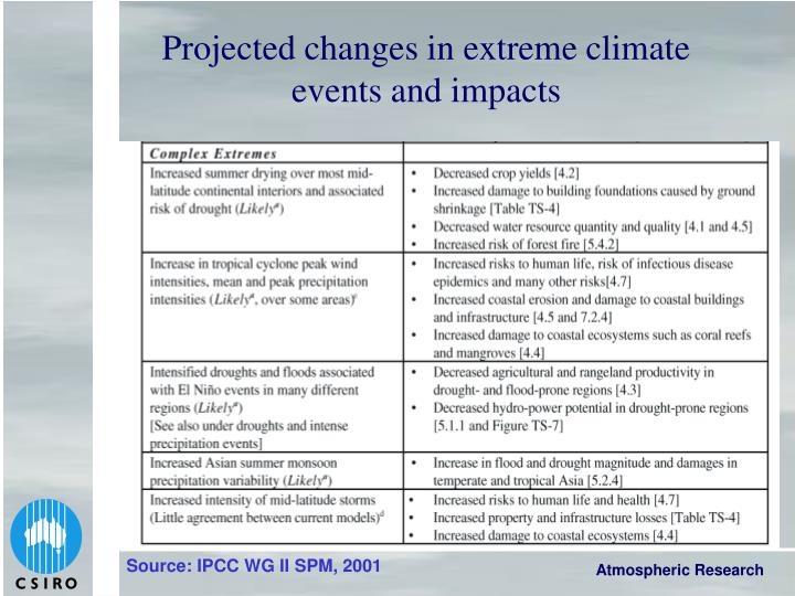 Projected changes in extreme climate events and impacts