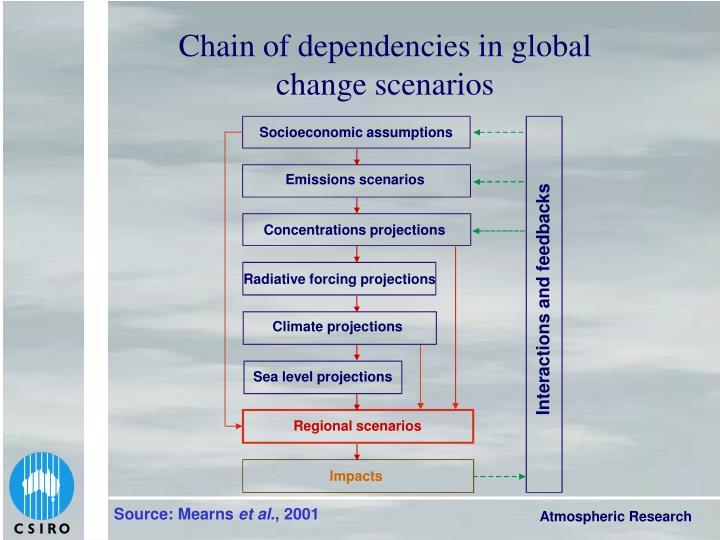 Socioeconomic assumptions